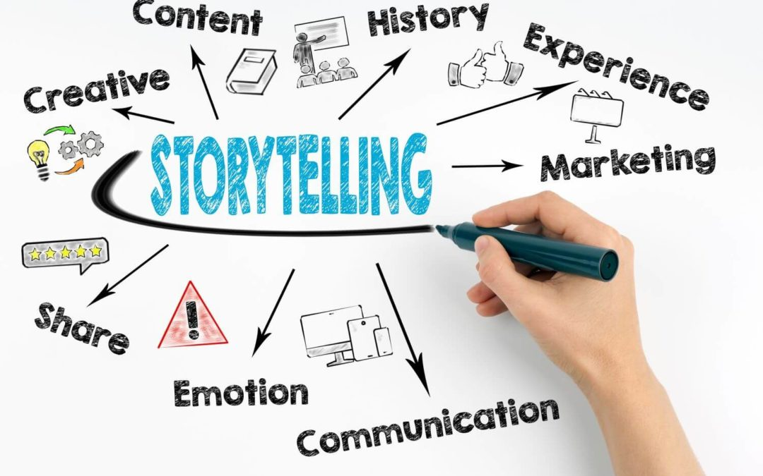 Finding Your Brand's Voice: Storytelling Marketing